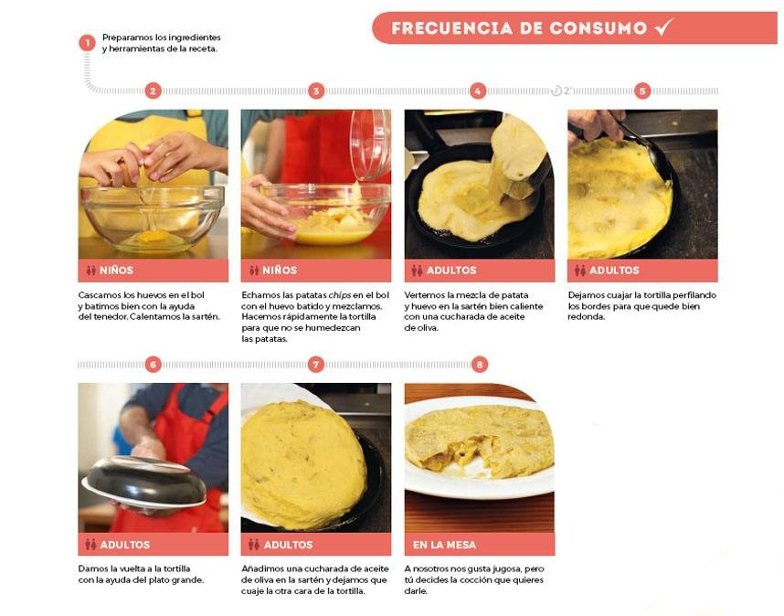 Receta tortilla Mickey and chips elaboracion